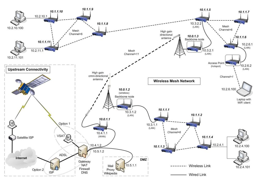 medium resolution of wireless mesh network example