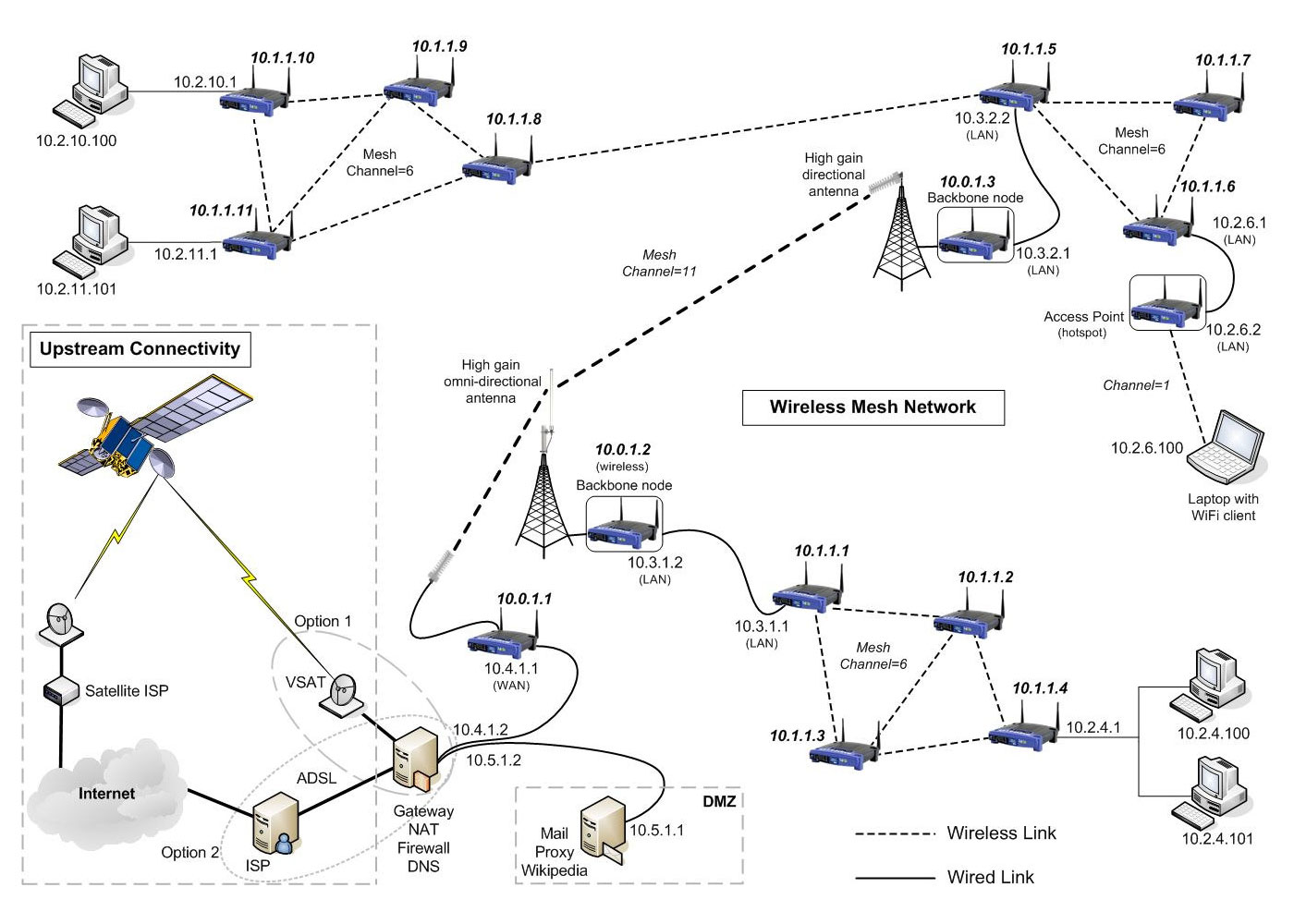 hight resolution of wireless mesh network example