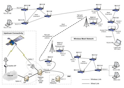 small resolution of wireless mesh network example