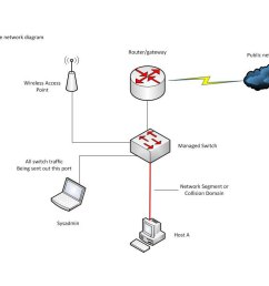 network attached server diagram network free engine basic network diagram home ethernet wiring diagram [ 1000 x 800 Pixel ]