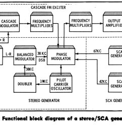 broadcast engineering fm stereo exciter diagram [ 1200 x 679 Pixel ]
