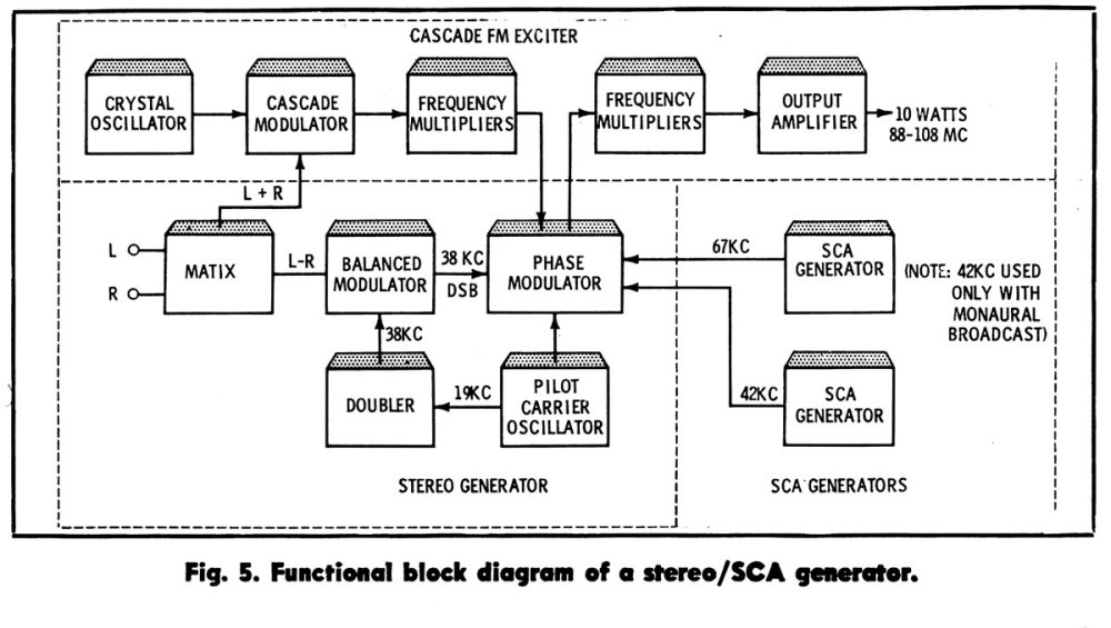 medium resolution of broadcast engineering fm stereo exciter diagram