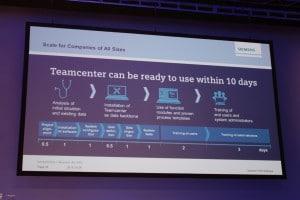 Von Null auf 100 in zehn Tagen: Teamcenter Rapid Start.