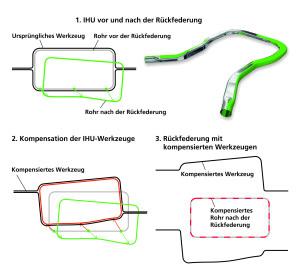 """AutoForm 2016 berechnet, wie das Werkzeug beim Hydroformen """"vorhalten"""" muss, um die gewünschte Form zu erhalten (Bild: AutoForm)."""