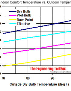 Outdoor and indoor effective temperature diagram also comfort versus rh engineeringtoolbox