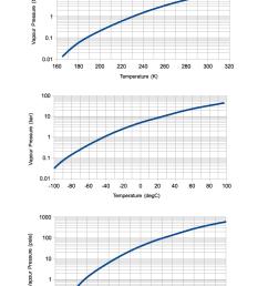 propane temperature pressure vapor diagram [ 729 x 1159 Pixel ]