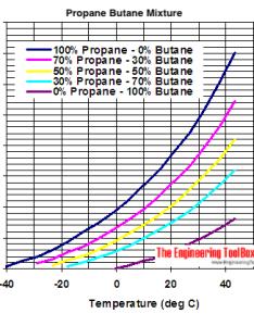 Propane butane mix vapor diagram metric units bar also mixures evaporation pressures rh engineeringtoolbox
