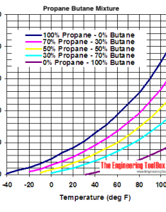 Propane butane mix vapor diagram imperial units psig also mixures evaporation pressures rh engineeringtoolbox