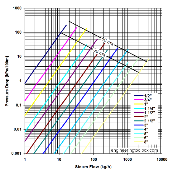 Steam Pipe - Online Pressure drop Calculator