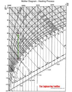 Indoor relative humidity versus outdoor temperature and also rh engineeringtoolbox