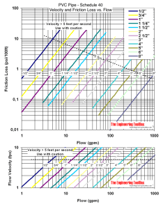 also pvc pipes schedule friction loss and velocity diagrams rh engineeringtoolbox
