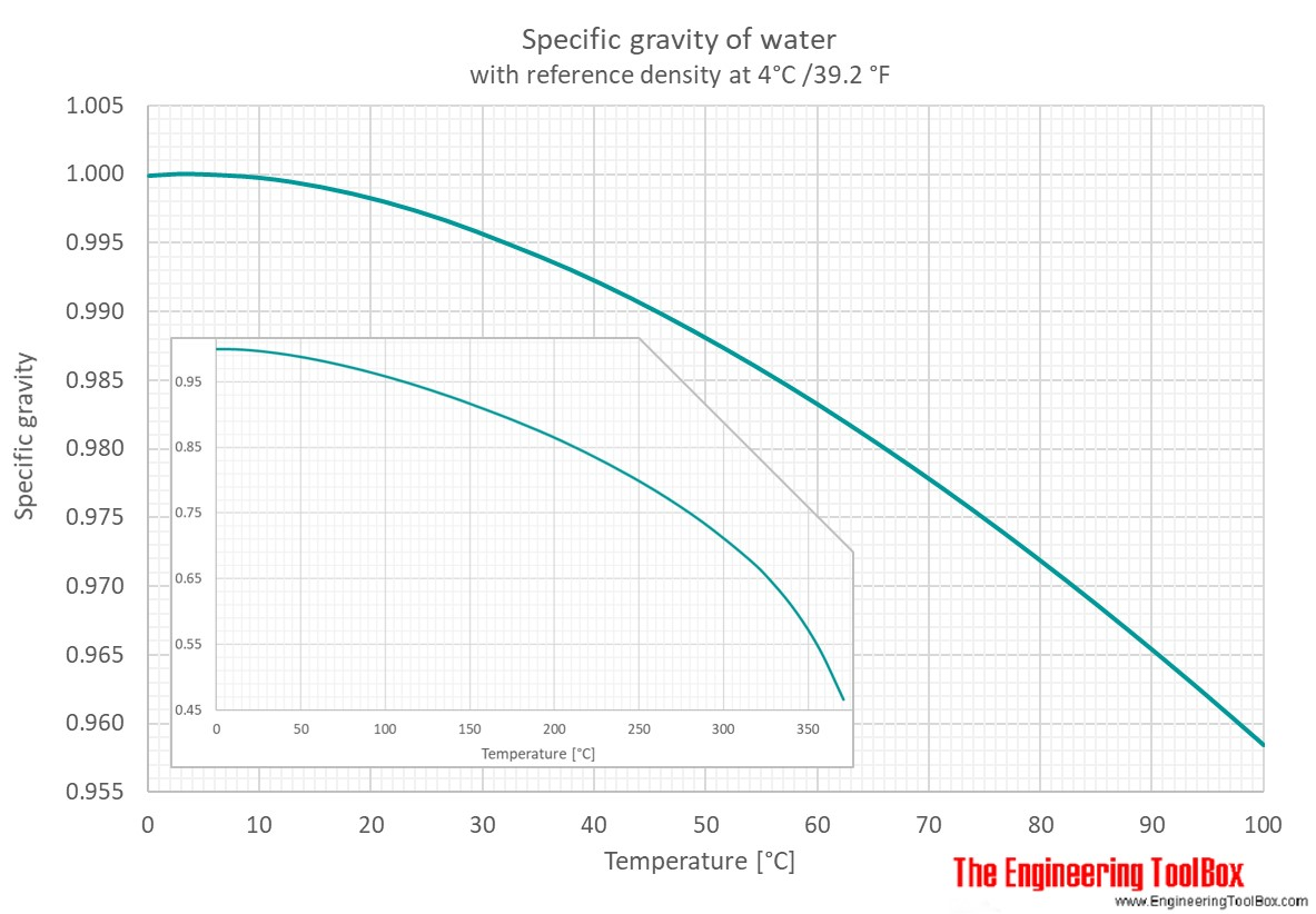 hight resolution of specific gravity sg for water is given for four different reference temperatures 4 15 15 6 and 20 c from 0 to 100 c the pressure is 1 atm