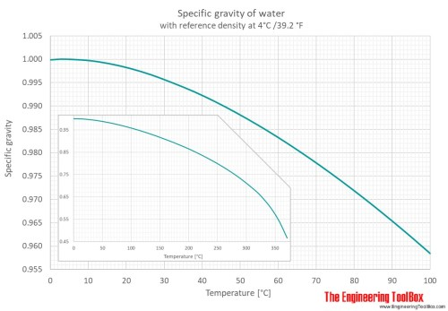small resolution of specific gravity sg for water is given for four different reference temperatures 4 15 15 6 and 20 c from 0 to 100 c the pressure is 1 atm