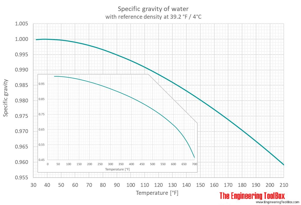 hight resolution of spec gravity f