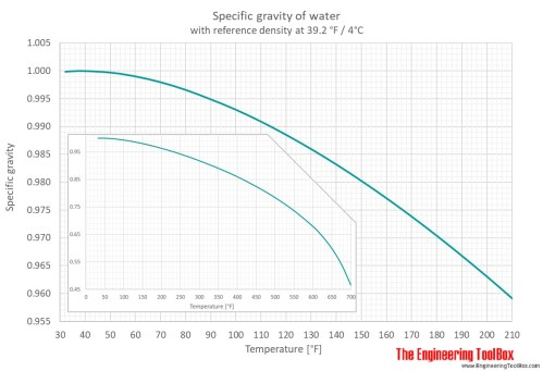 small resolution of spec gravity f