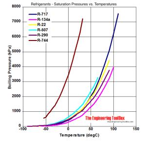 Refrigerants  Temperature and Pressure at Constant Boiling