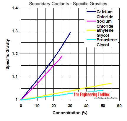 propylene phase diagram how to wire a generator transfer switch wiring position comparing secondary coolants