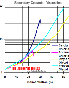 Viscosity diagram calcium chloride sodium ethylene glycol and propylene converting chart also comparing secondary coolants rh engineeringtoolbox