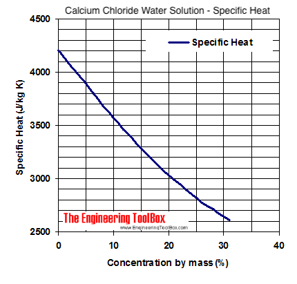 Calcium Chloride Water Coolant Specific Heat Diagram