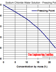 Sodium chloride water coolant freezing point diagram also and rh engineeringtoolbox