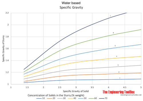 small resolution of specific gravity of water based slurries