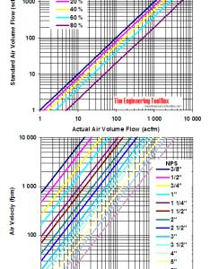 Vacuum pipes air velocity diagram cfm also velocities rh engineeringtoolbox