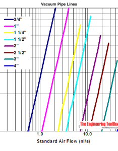 Vacuum pipe line pressure drop diagram   and kpa also lines drops rh engineeringtoolbox