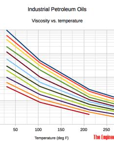 Lubricants iso vg temperature absolute viscosity diagram also industrial viscosities equivalent grade rh engineeringtoolbox