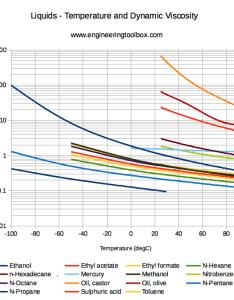 Liquids dynamic visosities also viscosity of common rh engineeringtoolbox