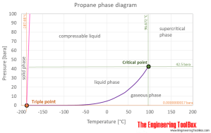 Propane  Thermophysical properties