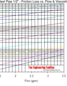also viscous liquids friction loss rh engineeringtoolbox