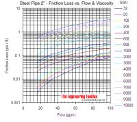 Viscous Liquids - Friction Loss