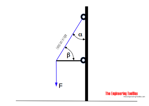 Force and Tension in Rope due to Angle