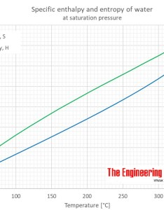 also water enthalpy  and entropy  rh engineeringtoolbox