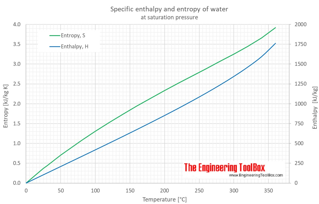 temperature enthalpy diagram for water briggs amp stratton parts h and entropy s c f specific liquid