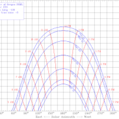 Sun Diagram Elevation Coleman Central Air Conditioner Wiring Charts