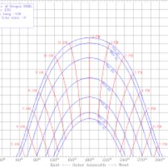 Sun Diagram Elevation Bodine Emergency Ballast Wiring B50 Charts