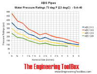 ABS Pipes - Pressure Ratings