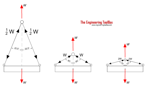 small resolution of wire rope slings wire angle versus wire force