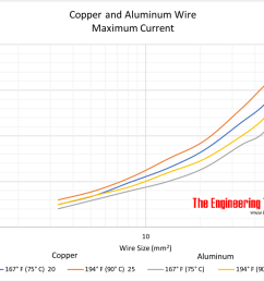 copper and aluminum wire maximum current wire cross sectional area mm2 [ 1089 x 731 Pixel ]