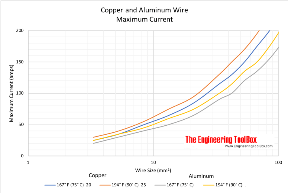 medium resolution of copper and aluminum wire maximum current wire cross sectional area mm2
