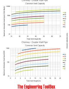 Chimney venet capacity chart also sizing rh engineeringtoolbox