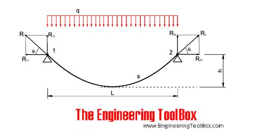 small resolution of simple bridge force diagram