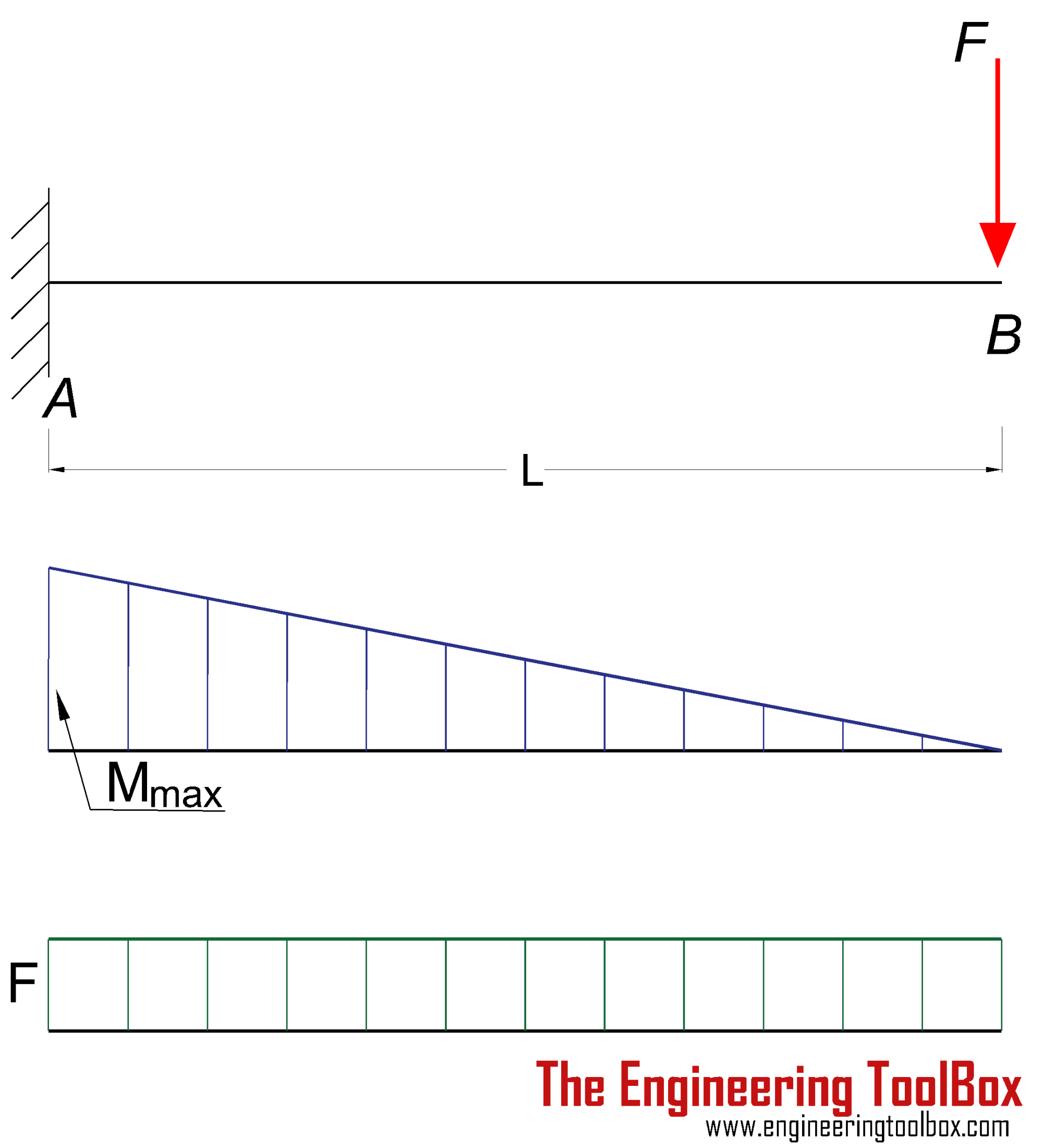 hight resolution of cantilever beam single load deflection