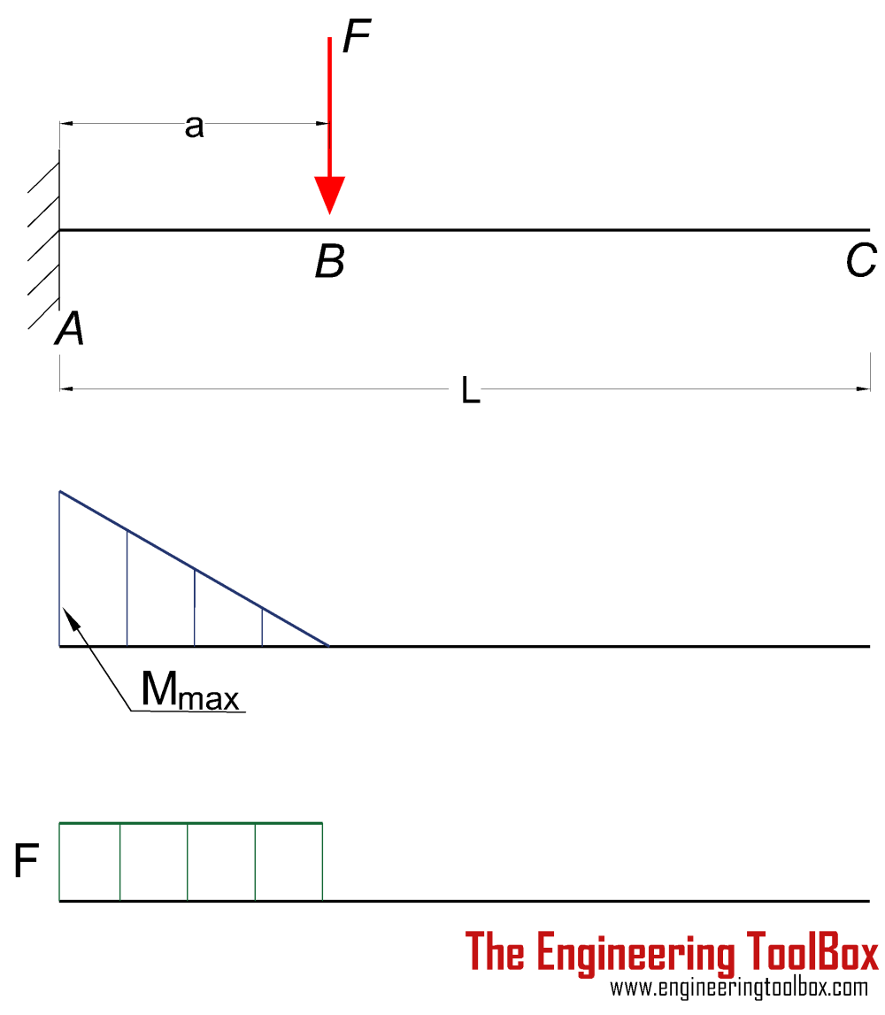 medium resolution of cantilever beam single load