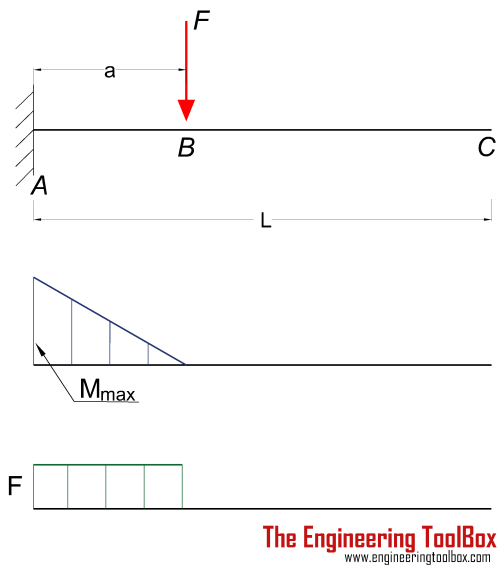 small resolution of cantilever beam single load
