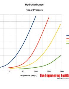 also hydrocarbones vapor pressure rh engineeringtoolbox