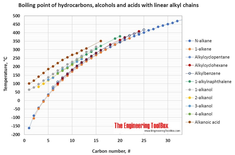 Hydrocarbons alcohols and acids  boiling points