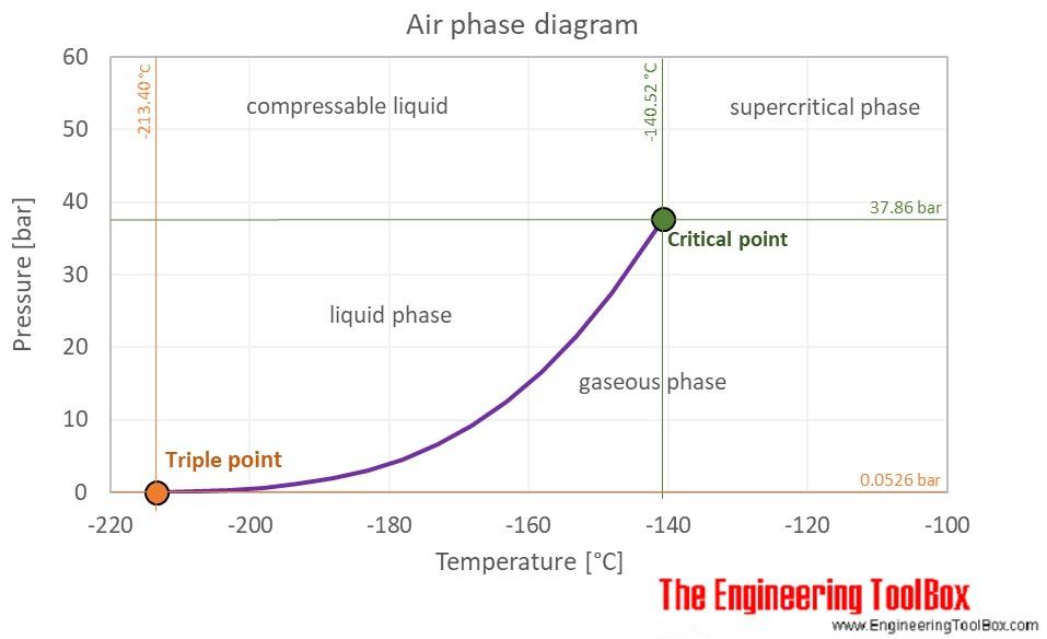 propylene phase diagram 1996 honda civic radio wiring air - thermophysical properties