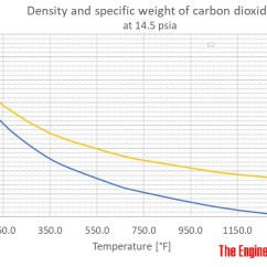 Co2 Pressure Temperature Phase Diagram Reverse Light Wiring Carbon Dioxide - Density And Specific Weight